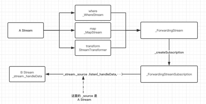 十一、全面深入理解Stream - 图7