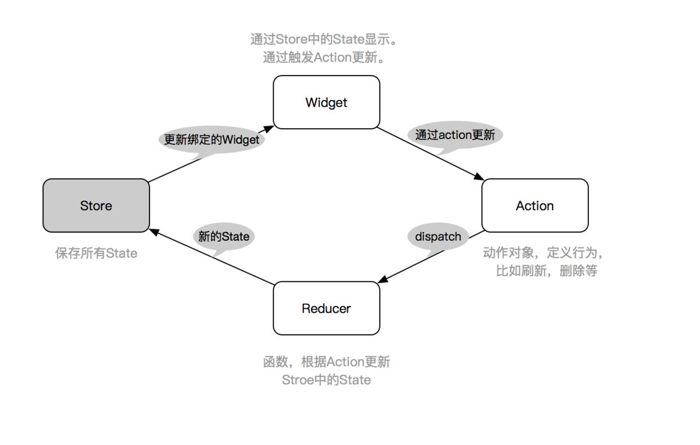 十二、全面深入理解状态管理设计 - 图2