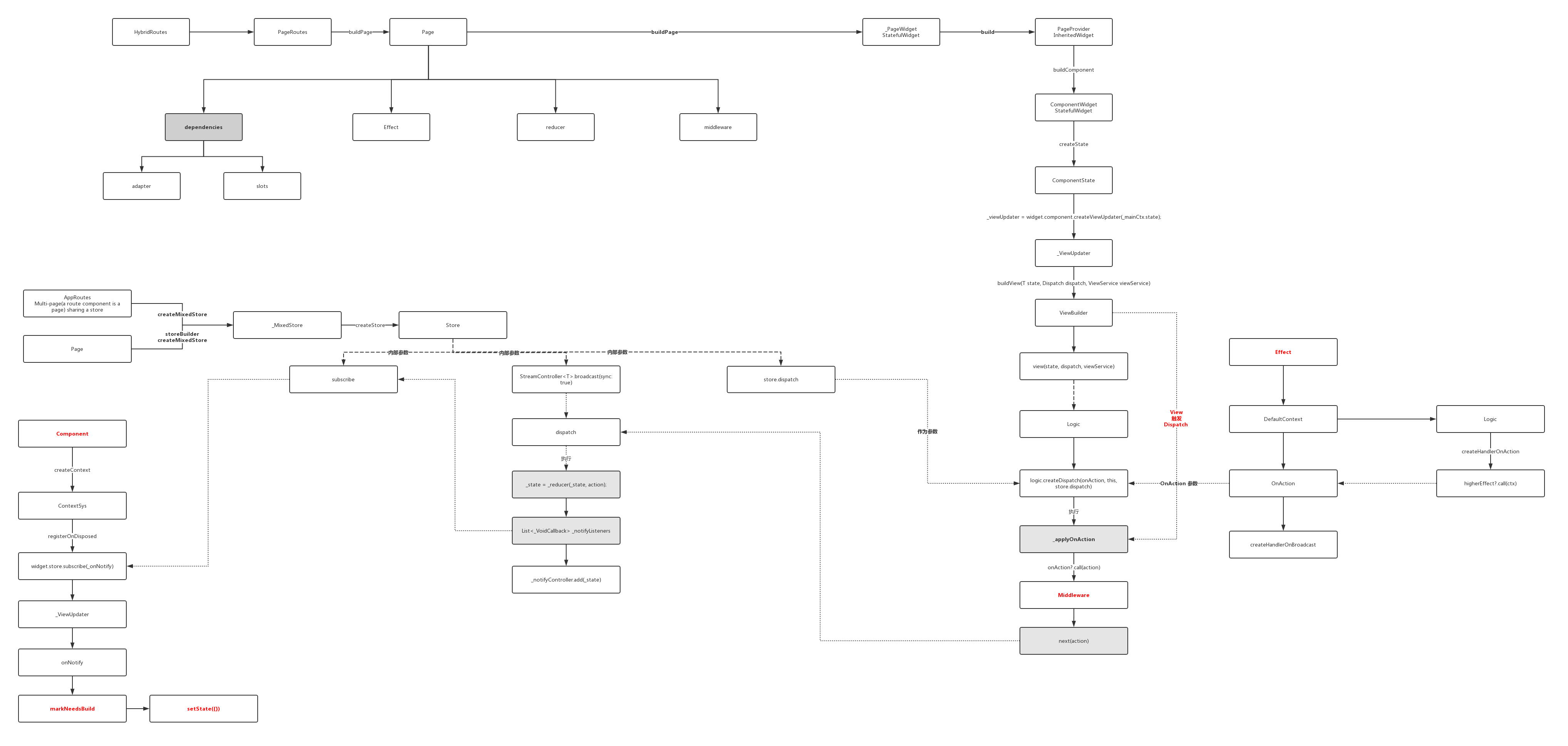 十二、全面深入理解状态管理设计 - 图5