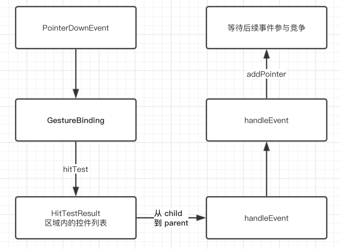 Flutter 开发实战与前景展望 - RTC Dev Me - 图18