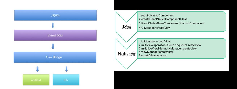 全网最全 Flutter 与 ReactNative深入对比 - 图1