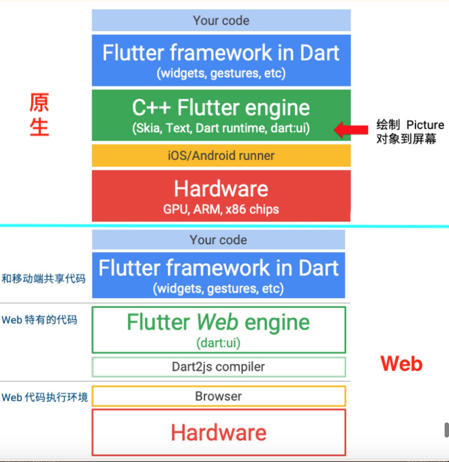全网最全 Flutter 与 ReactNative深入对比 - 图21
