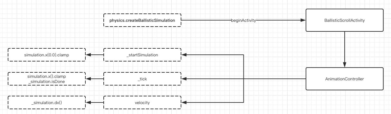 十八、 神奇的ScrollPhysics与Simulatio - 图7